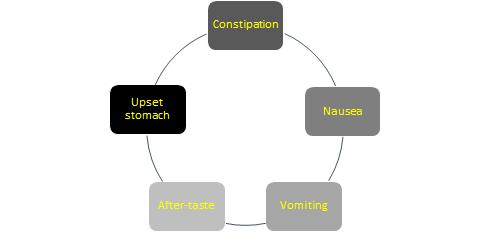 disorders corrected by Ferrosom